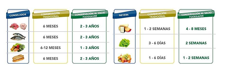 guía de cuanto duran los alimentos envasados al vació